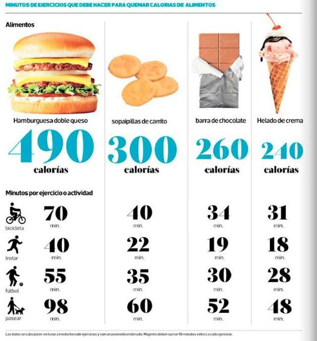 Cu ntas calor as pierdo al hacer ejercicio 2018 cortaporlosano - Las calorias de los alimentos ...