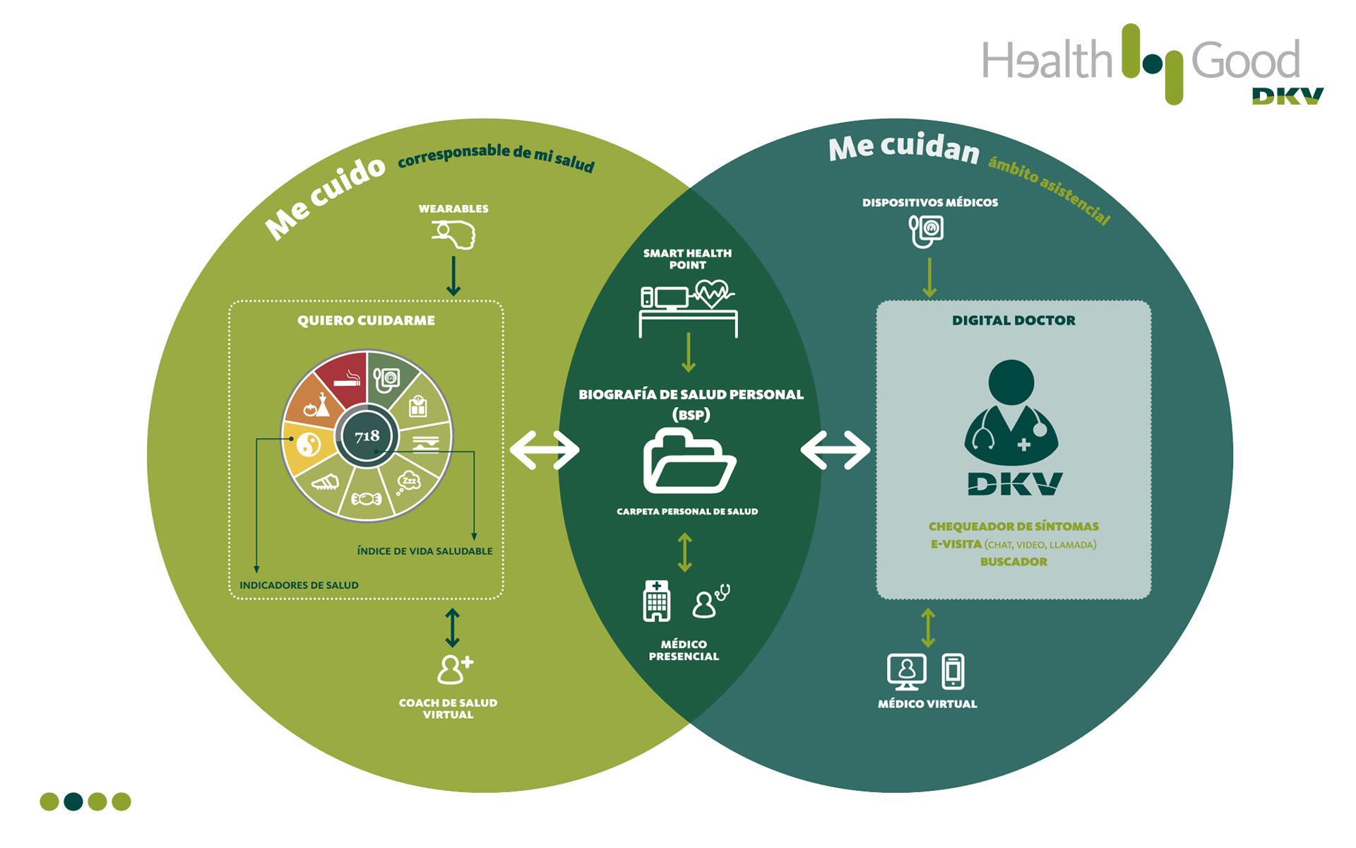 Mi Salud al Día de DKV, el cuidado de tu salud llega a tu móvil