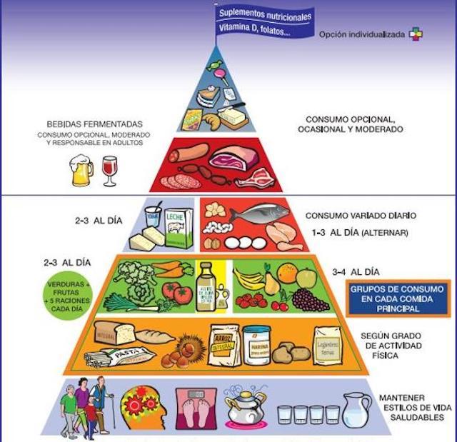 La pirámide nutricional ha cambiado